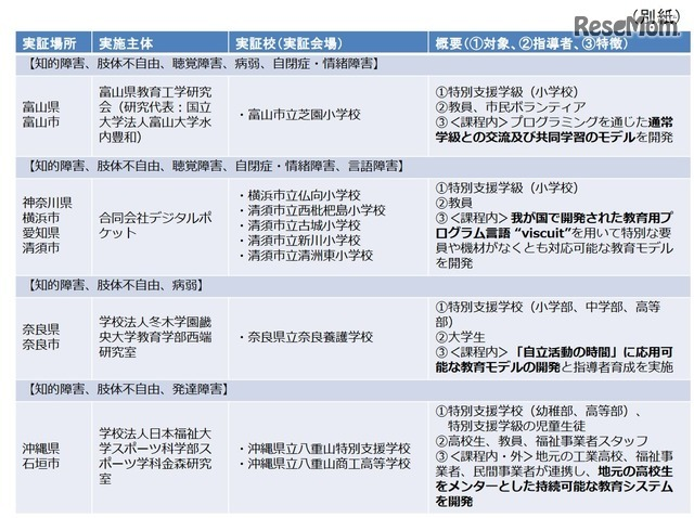H29年度「若年層に対するプログラミング教育の普及推進」 採択事業一覧(1/3)