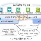 KDDI、モバイルアプリ/IoTデバイス開発基盤「mBaaS by Kii」提供開始 画像