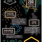「Ingress」が3周年、ポータル数はすでに500万を突破