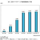 スマホゲーム市場は8,950億円、前年度比159%と大幅増・・・矢野経済研究所が報告