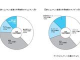 2014年コンテンツ産業市場は12兆748億円 オンラインゲーム、ネット広告が伸長 画像