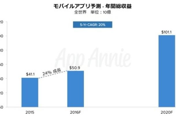2020年にはアプリ市場は1000億ドルへ・・・App Annie「モバイルアプリ市場予測レポート」