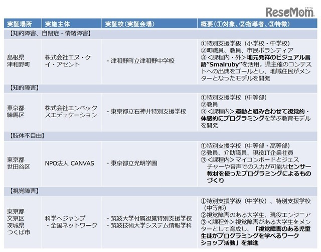 H29年度「若年層に対するプログラミング教育の普及推進」 採択事業一覧(2/3)