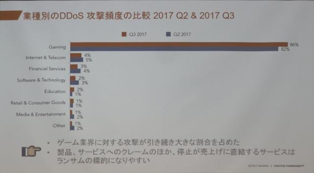 DDoS攻撃の標的は圧倒的にゲーム業界